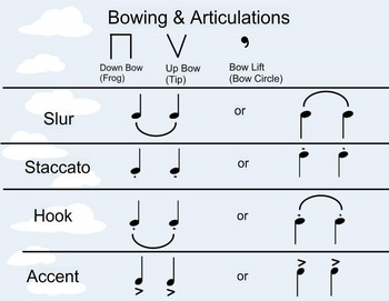 Bowings and Articulations