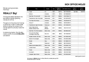 Box Office Mojo - Ordering, Rounding and Adding Numbers in the Millions