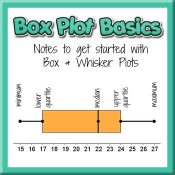 Box Plot Basics - Notes to get started with Box and Whisker Plots