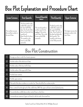 Box Plot Explanation and Procedure: Notetaking Guides