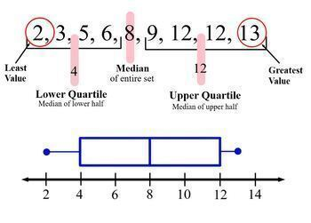 Box and Whisker Plots Smartboard Lesson Step by Step How to Constuct Box Plots