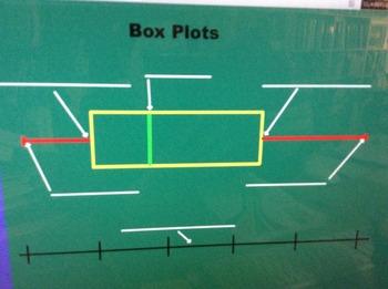 Box Plots Flipchart