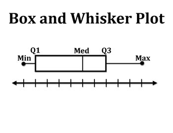 Box and Whisker Plot Concept Clue
