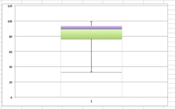 Box and Whisker Plot - Excel Template