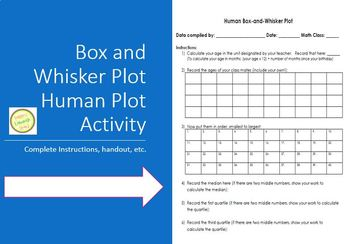 Box and Whisker Plot - Human Plot Activity