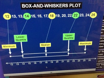 Box and Whisker Plot with interactive examples