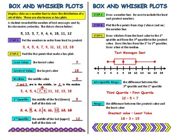 Box and Whisker Plots Interactive Notebook