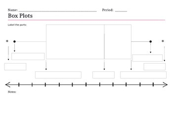 Box and whisker plot notes Graphic Organizer (Editable)