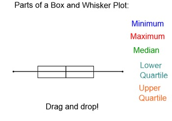 Box and whisker plots notebook