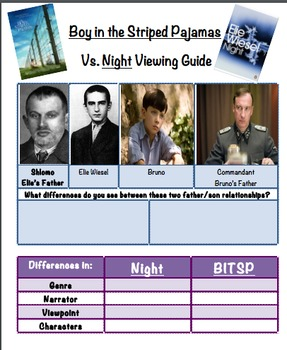 Boy in the Striped Pajamas Viewing Guide (compare to Night)