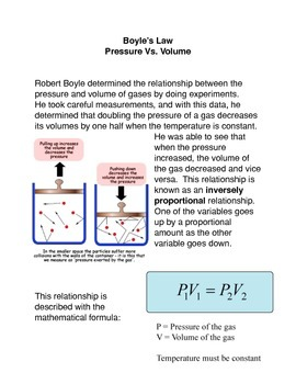 Boyle's Law Pressure vs. Volume