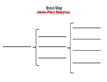 Brace Map Template