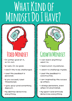 Fixed mindset & Growth Mindset poster