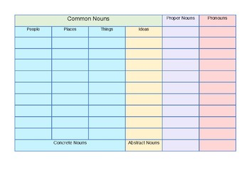 Brainstorming Nouns Chart