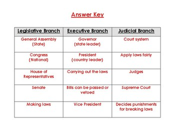 Branches Of Government Sorting
