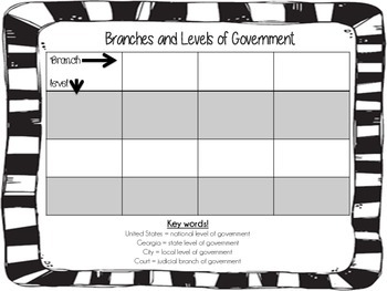 Branches and levels of government chart - GPS aligned