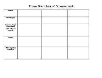 Branches of Government Chart