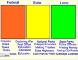 Branches of Government Smartboard