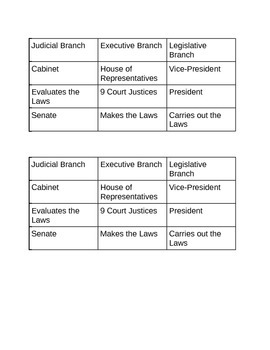 Branches of Government-Sorting and Game