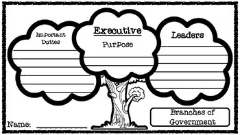Branches of Government Trees