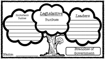 Branches of Government Trees for National, State, or Local Government