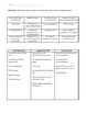 Branches of Government Unit Pre-Assessment w/ Answer Key