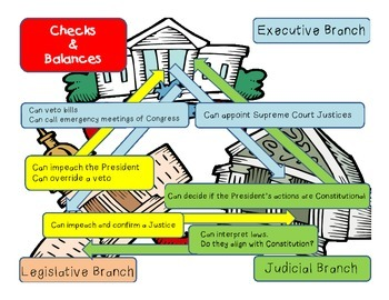 Branches of Government~Checks & Balances Graphic Organizer