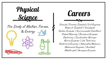 Branches of Science & Careers Posters