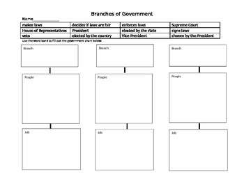 Branches of US Government