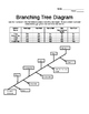 Branching Tree Diagram Activity