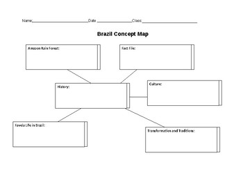 Brazil Research Concept Map