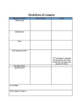 Breakdown of Congress