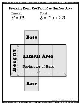 Breaking Down Surface Area Formulas Visually
