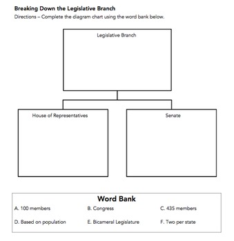 Breaking Down the Legislative Branch (VA Civics & Economics SOL CE. 6a)