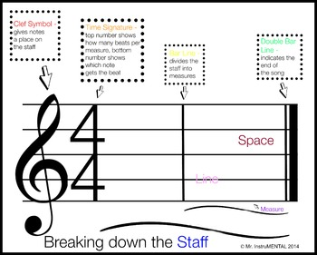 Breaking Down the Music Staff - Poster