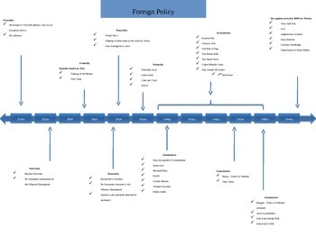 Brief US History Foreign Policy Timeline