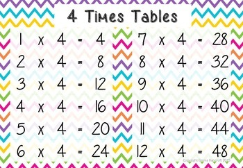 Bright Times Tables Charts