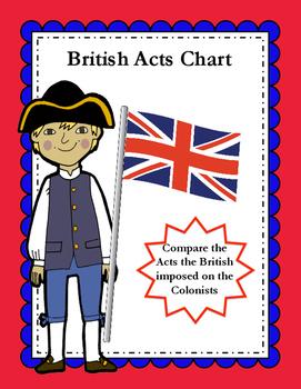 British Acts Chart