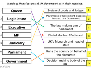 British Constitution: UK British Politics GCSE CITIZENSHIP 9-1