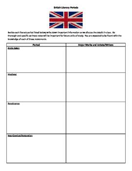 British Lit Periods Notes Sheet