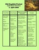British Literary Periods: 12 Charts