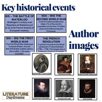 British Literature Timeline, Author Images and Doodle Notes