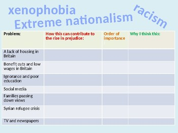 British Values - racism, xenophobia and nationalism