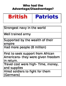 British v. Patriots- Advantages & Disadvantages