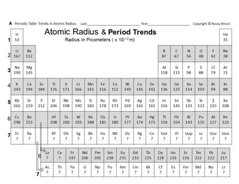 Brocci Bundle Chemistry D: The Periodic Table of Elements Trends Bundle