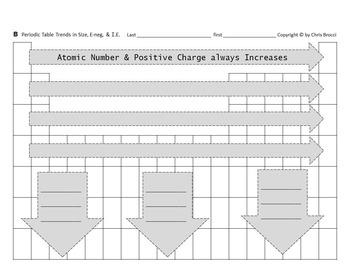 Brocci Bundles: Chem - Periodic Table Trends Bundle (6 Les