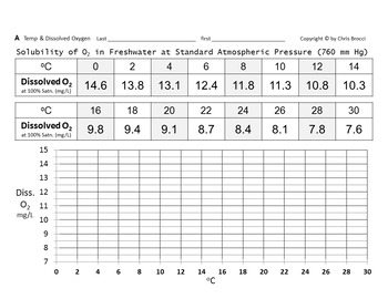 Brocci Bundle Water Qual H: Dissolved Oxygen Factors & Indicators BIG Bundle
