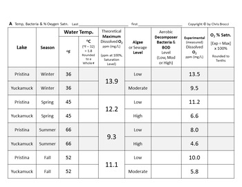Brocci Bundle Water Qual A: Water Temperature Bacteria Bioindicators Diss Oxygen