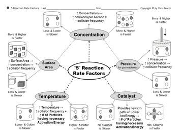Brocci Bundles: Chem - Chemical Reaction RATE FACTORS Bundle (11 Lessons, 31 WS)