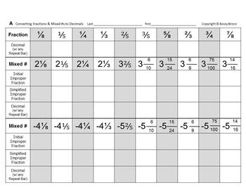 Brocci Bundles: Interconverting Fractions, Decimals & Percents Bundle